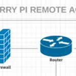 raspberry pi remote access