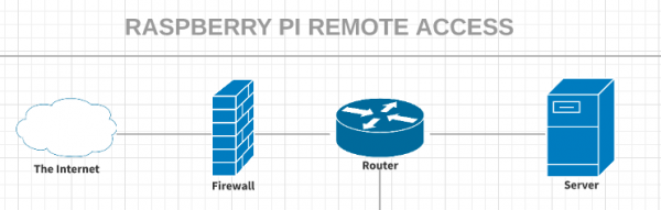 raspberry pi remote access
